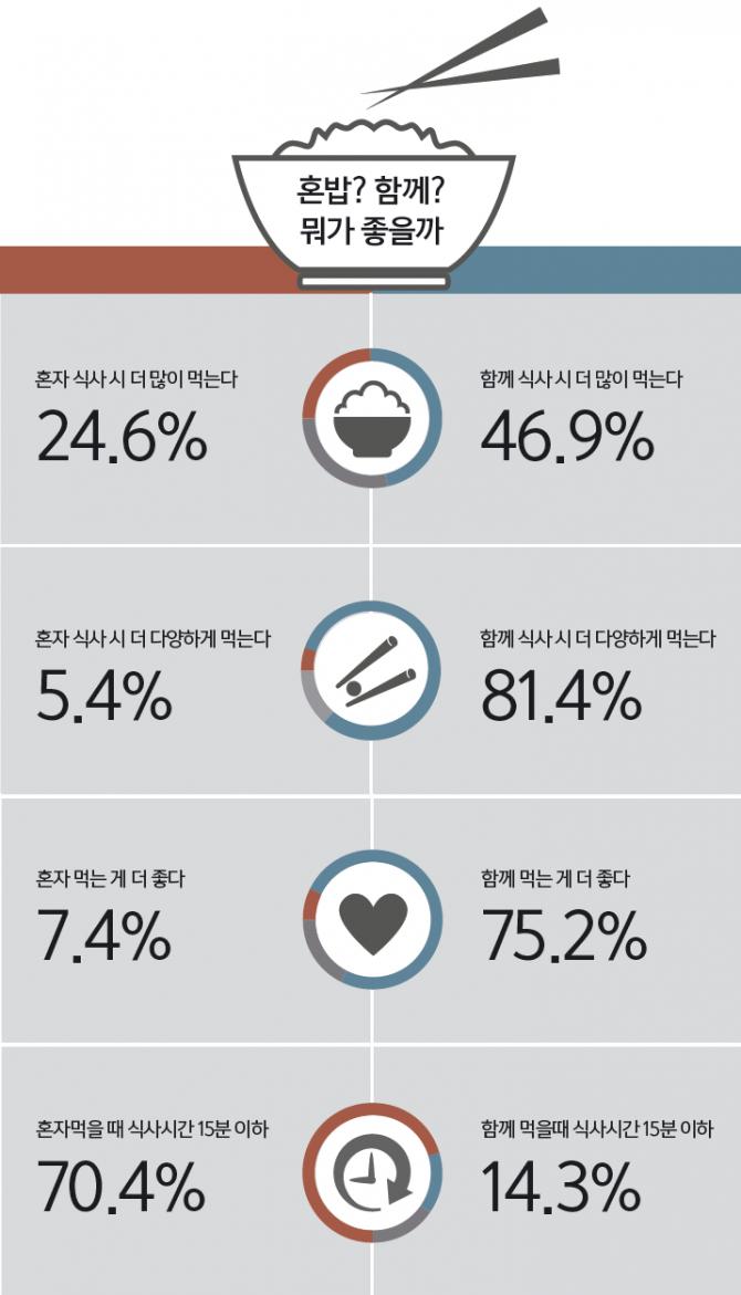 자료 : 이영미, 대한영양사협회학술지 21(1):57-71, 2015 - 과학동아 제공